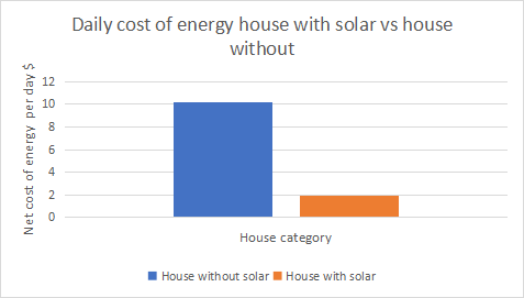 daily cost of energy with & without solar