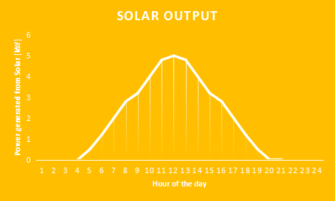 energy generation over 1 hour from solar