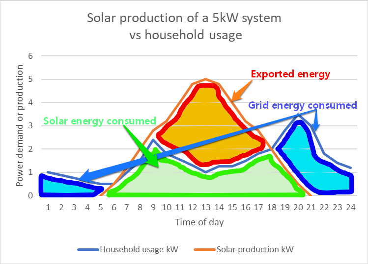solar production of 5kw system